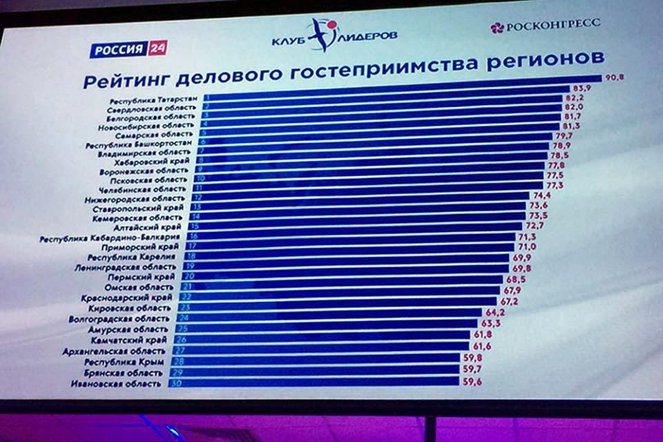 Хабаровский край признан гостеприимным регионом для бизнеса