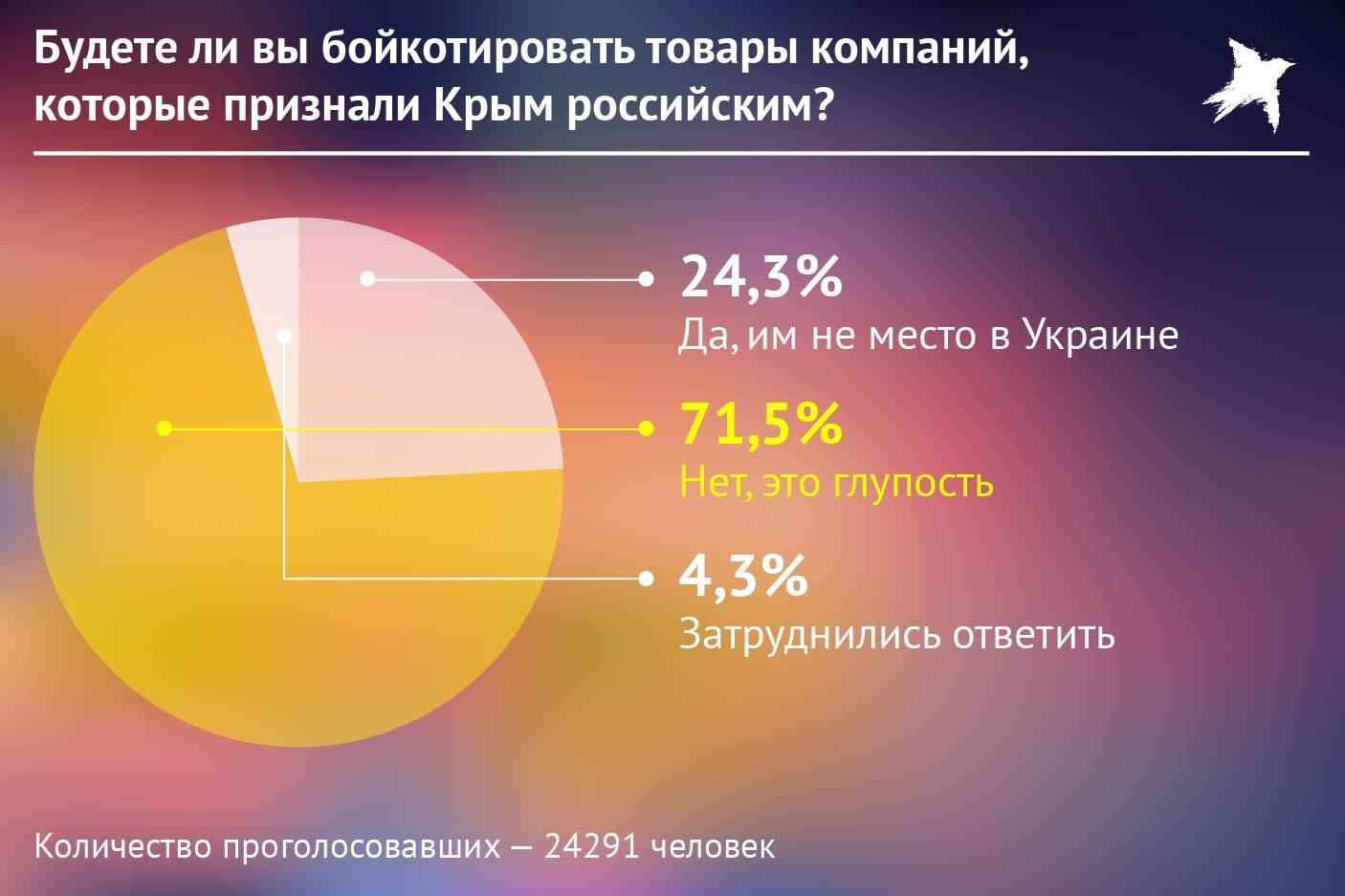 Опрос о бойкоте товаров из Крыма. Фото: Наиль ВАЛИУЛИН