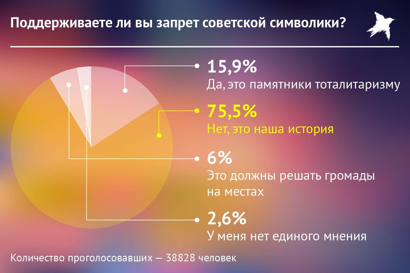 Опрос о запрете советской символики. Фото: Наиль ВАЛИУЛИН
