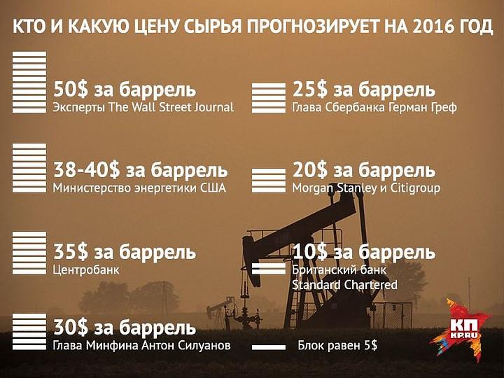 Прогнозы цен на нефть в 2016 году от различных экспертов Фото: Наиль ВАЛИУЛИН