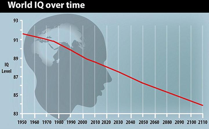 Уровень интеллекта неуклонно снижается.