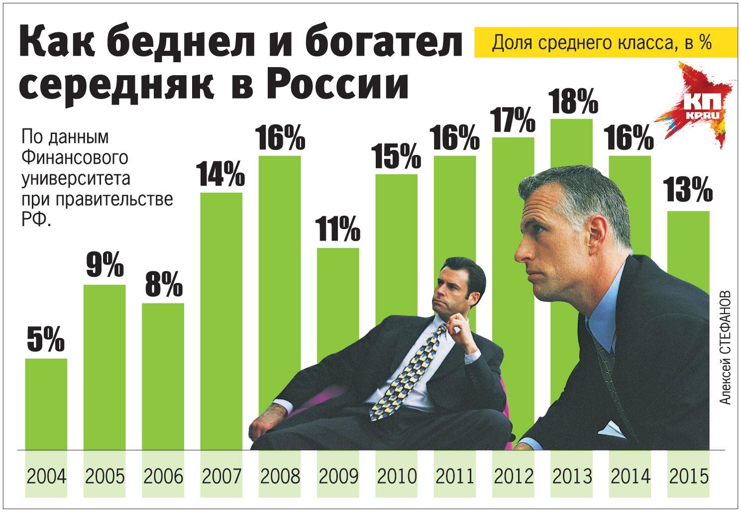 Как беднел и богател середняк в России.