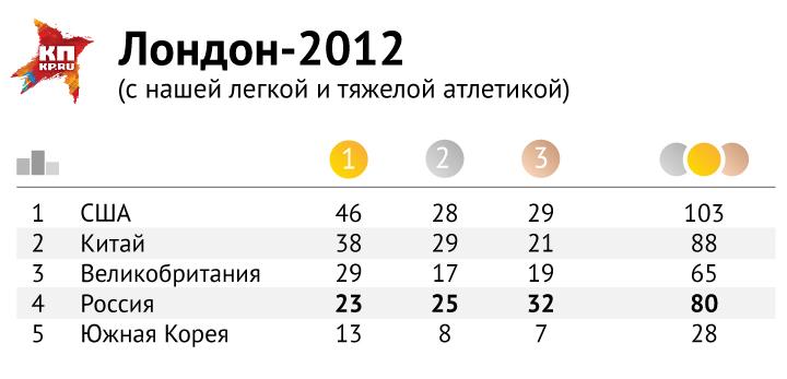 Медальный зачет Олимпийских игр в Лондоне 2012 года ( с легкой и тяжелой атлетикой). Фото: Рушан КАЮМОВ