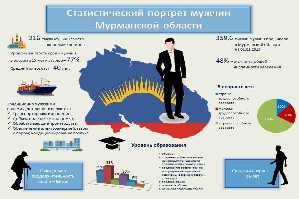 216 тысяч северян занято в экономике Кольского края. Фото: Мурманскстат