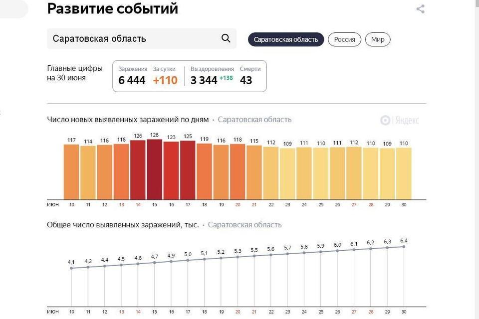 График заражения коронавирусом в Саратовской области