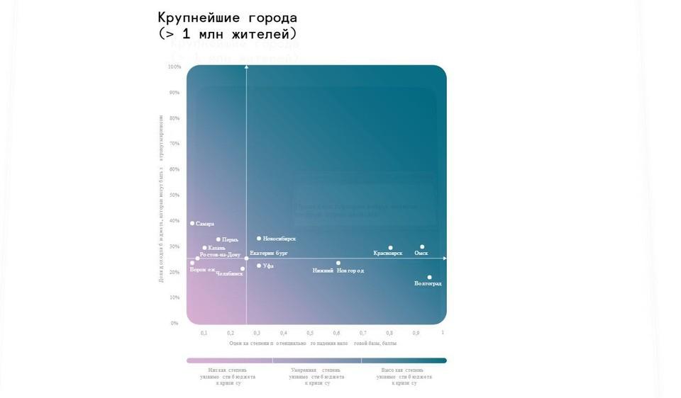 Эксперты «КБ Стрелка» оценили, насколько бюджеты крупных городов устойчивы к COVID кризису