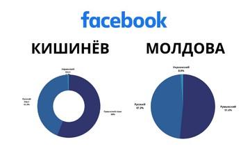 Заблудшая власть: Фэйсбук показал настоящую долю использования русского языка в Молдове