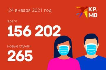 Коронавирус в Молдове, данные на 24 января 2021 года: +265 - случаев мало, смертей по-прежнему много, хоть и воскресенье
