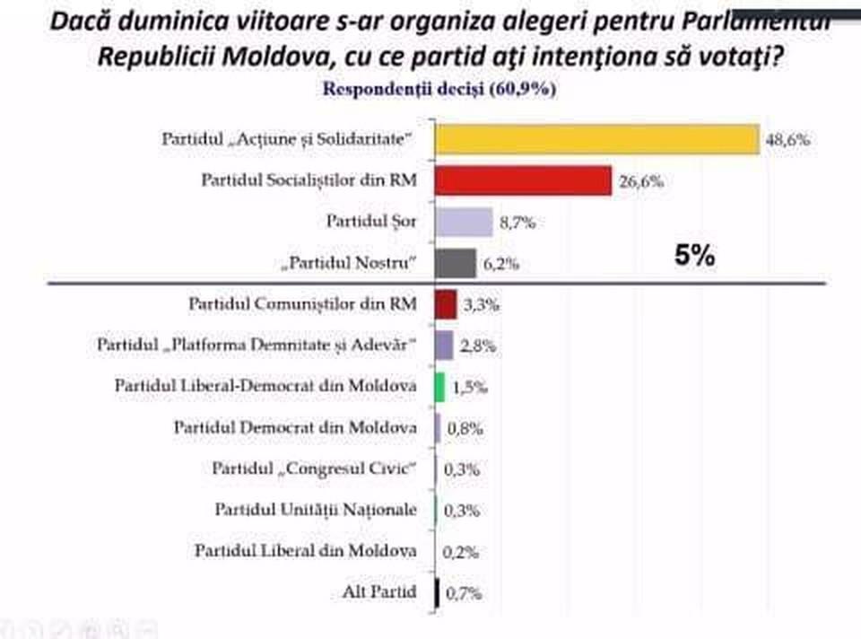 """Самое известное социологическое исследование в Молдове - """"Барометр общественного мнения"""" - подтверждает, что партия """"ШОР"""" остается на третьем месте в списке предпочтений избирателей."""
