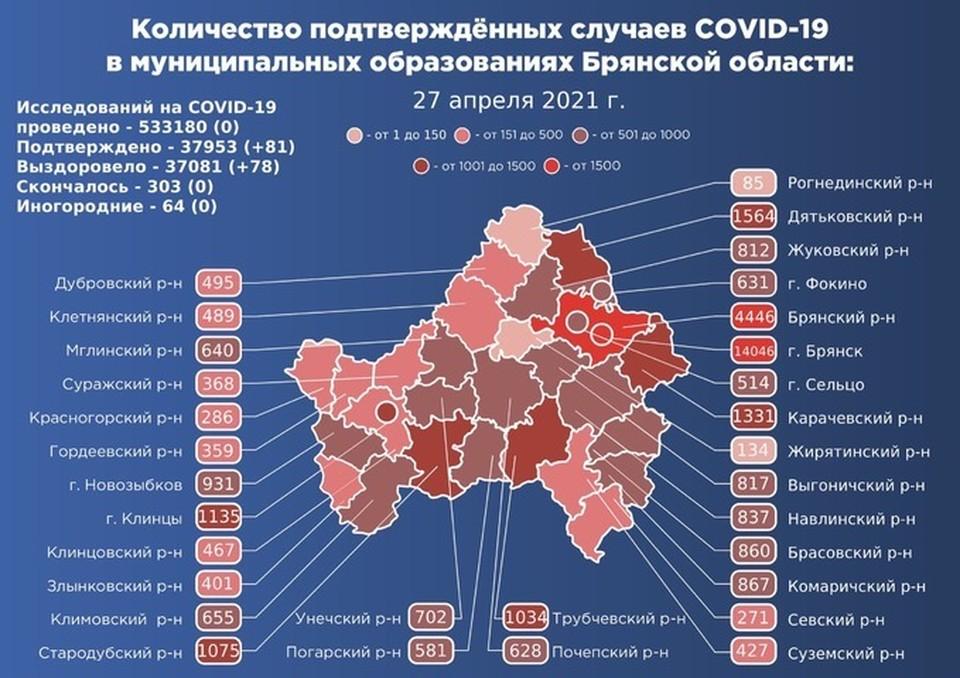 В Брянске болезнь подтвердили у 31 человека. Это наибольший показатель суточного прироста в регионе.