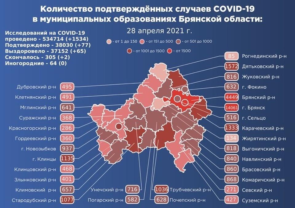 Опасную инфекцию за минувшие сутки выявили в 20 муниципалитетах Брянской области.