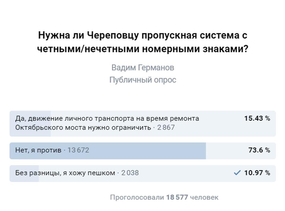 Опрос на странице у мэра города ВКонтакте