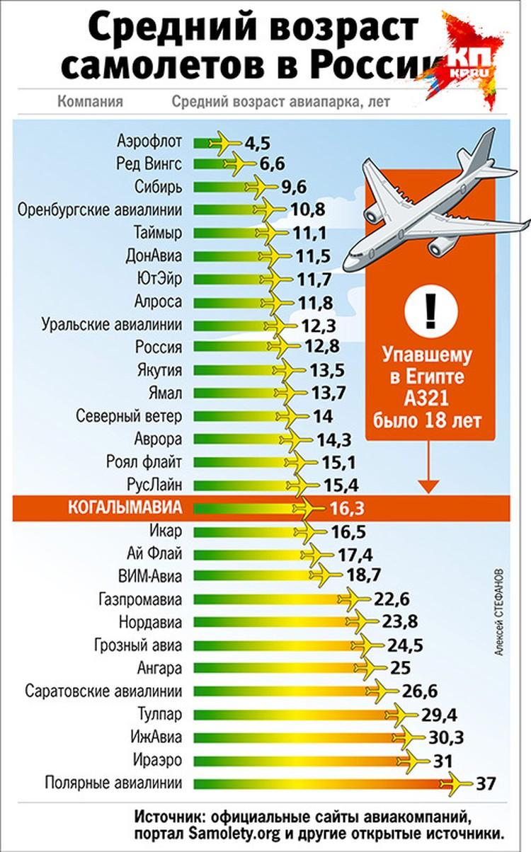 Средний возраст самолётов российских авиакомпаний.