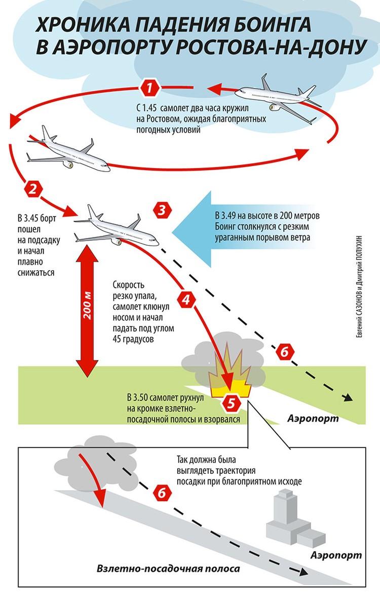 "Схема катастрофы лайнера ""Боинг 737"""