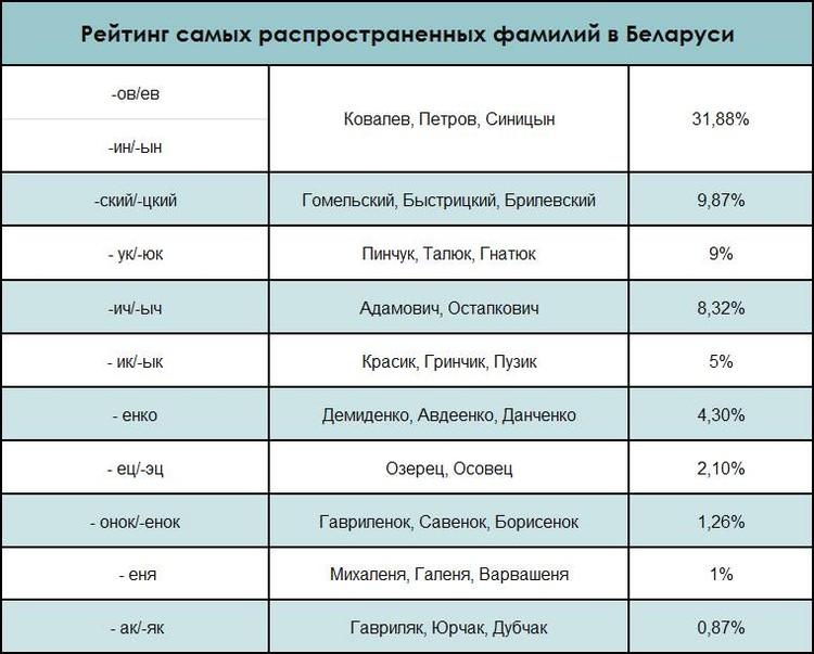 По данным, опубликованным в книге специалиста по белорусской антропонимии Н.В. Бирилло «Типология и география славянских фамилий».