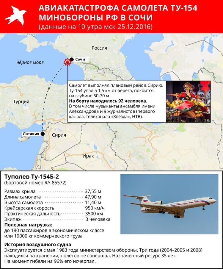 Ту-154 пропал с экранов радаров через несколько минут после вылета с аэродрома Адлера