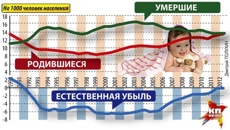 К 2013 году впервые за много лет в России удалось переломить негативную тенденцию: количество родившихся превысило количество умерших.