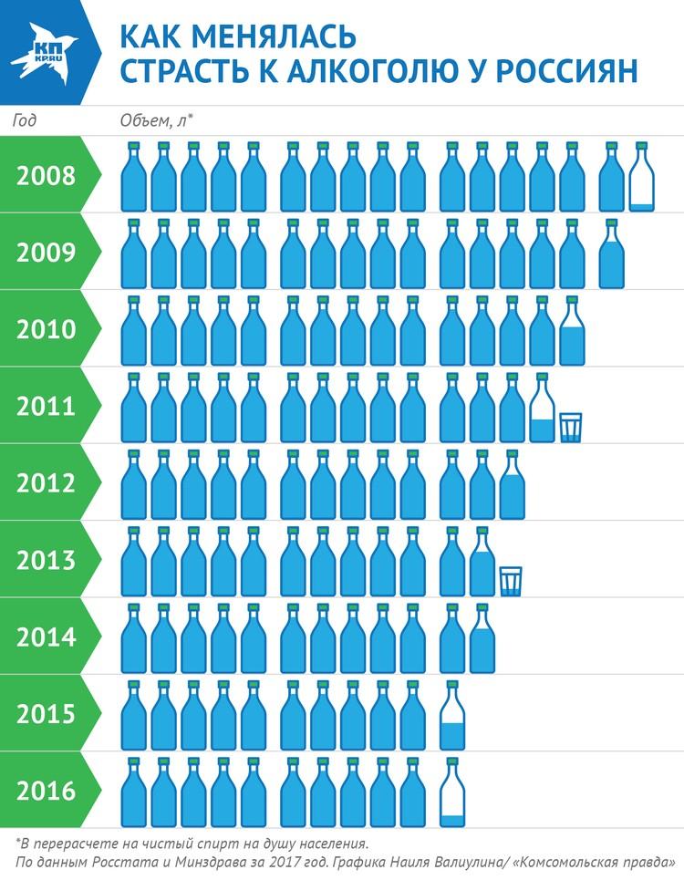 Как менялась страсть к алкоголю у россиян за последние десять лет.