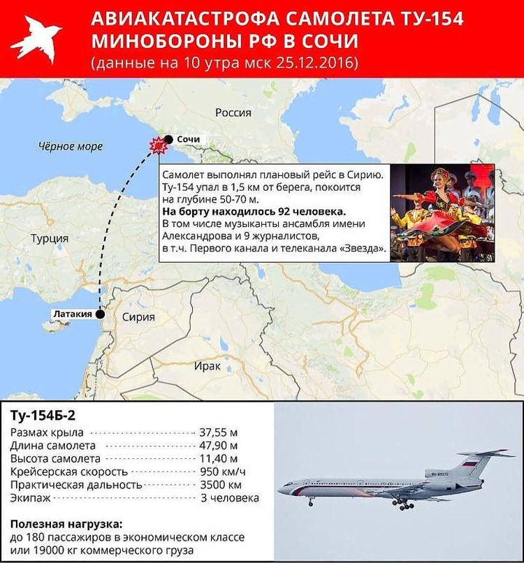 В Минобороны выяснили возможную причину крушения ТУ-154 под Сочи