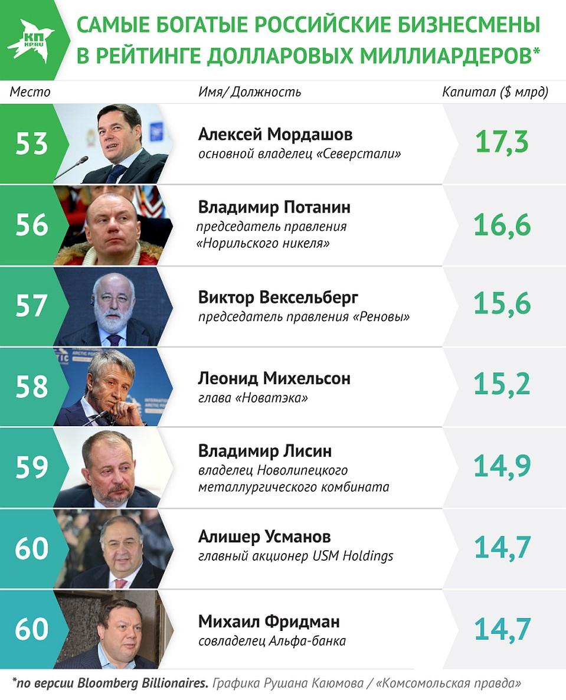 красота этих русские долларовые миллиардеры список с фото работы друзья
