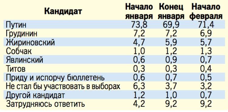 «КП» приводит результаты опроса избирателей по данным на 29 января по 4 февраля.