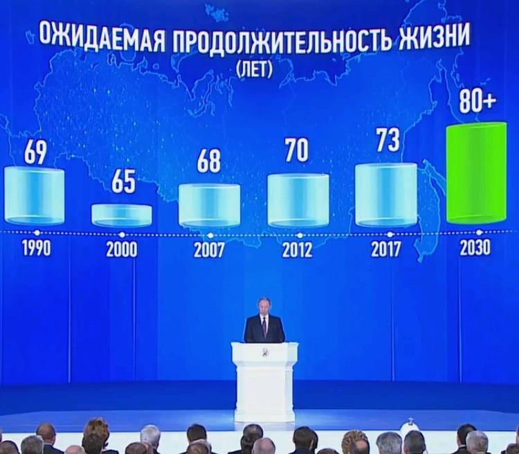К концу следующего десятилетия Россия должна уверенно войти в клуб стран «80 плюс».