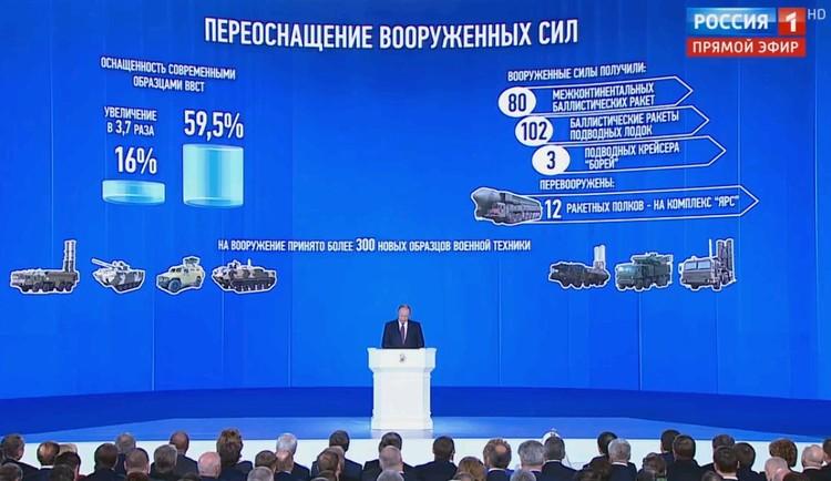 Процесс перевооружения армии России в цифрах.