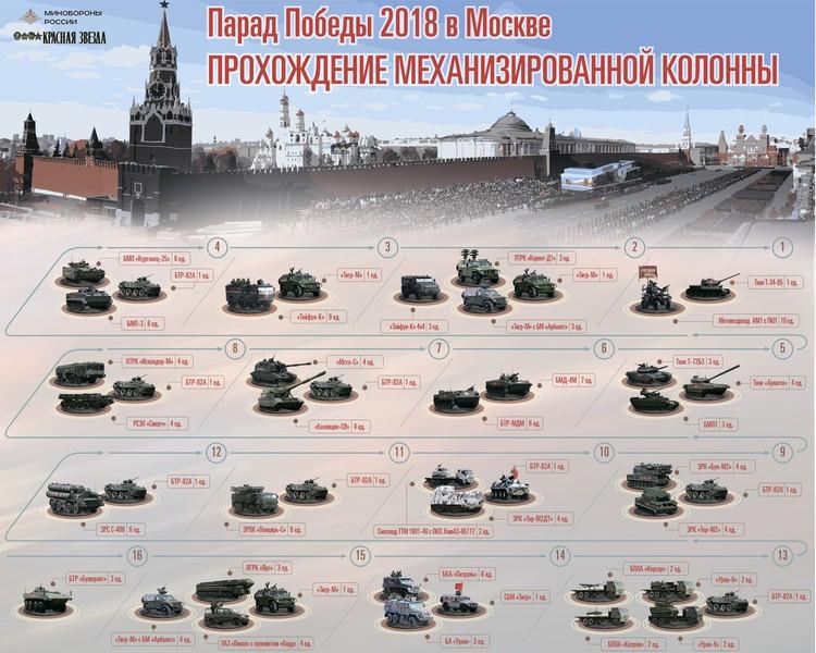 Военные раскрыли порядок движения техники на параде Фото: mil.ru