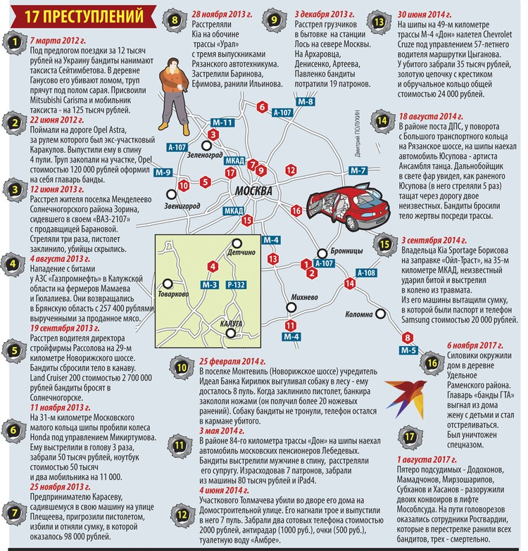 17 преступлений банды ГТА