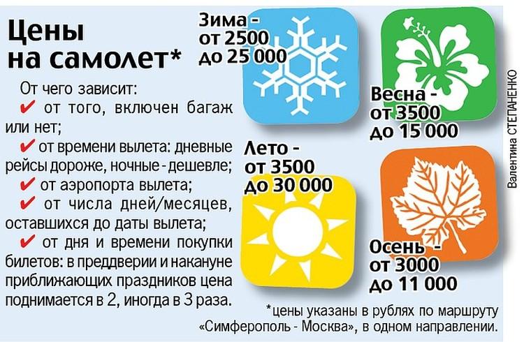Сколько стоит долететь до Крыма?