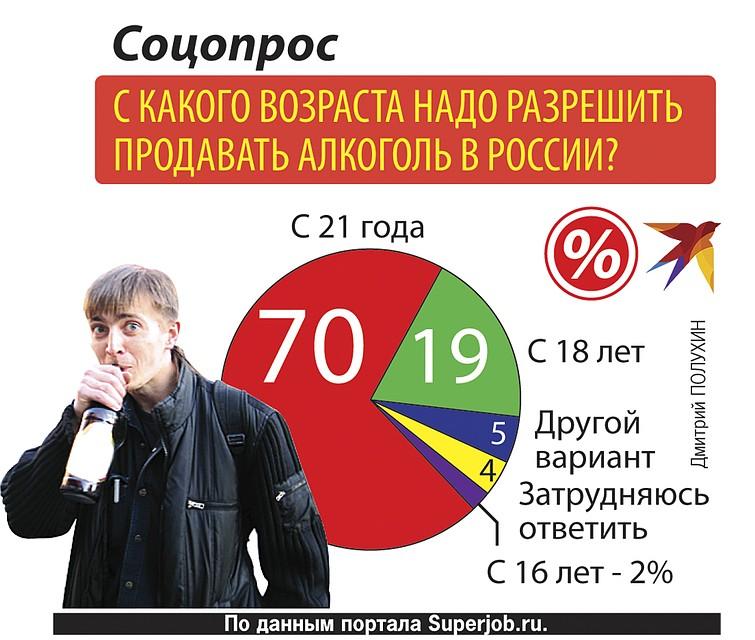 С какого возраста разрешена продажа алкоголя в россии