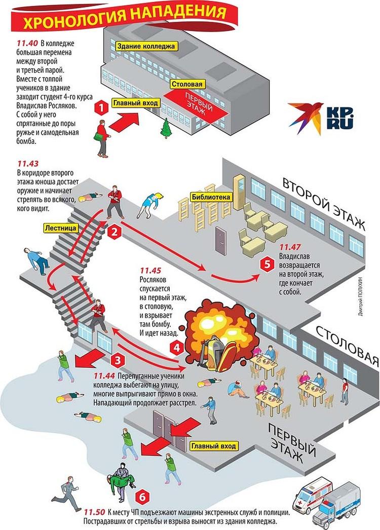Схема массового убийства в Керченском политехническом колледже.