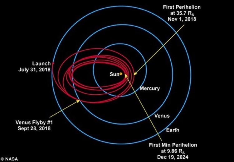 С каждым витком зонд будет подлетать все и ближе к Солнцу.