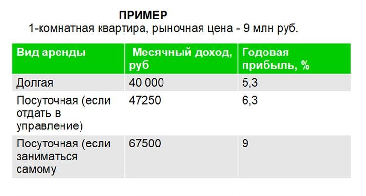 Пример расчета прибыли при сдаче жилья в аренду
