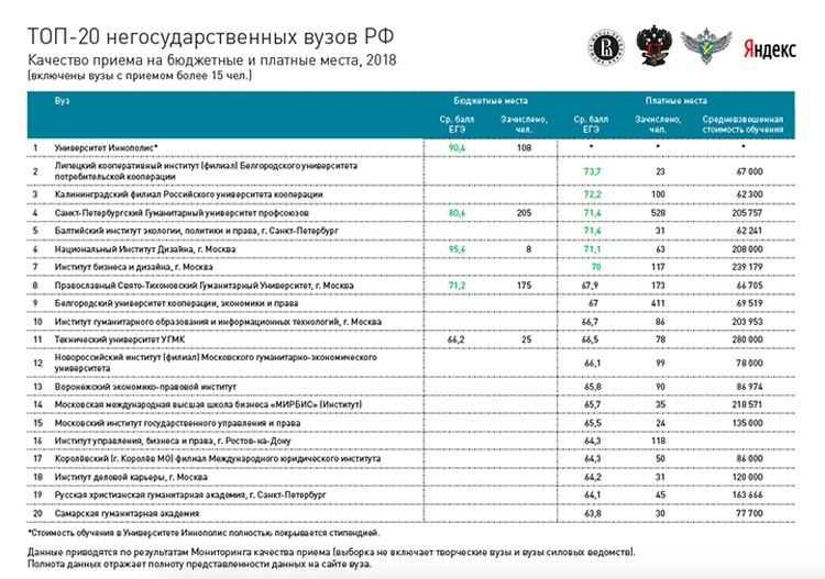 Самые сильные негосударственные вузы. Московских в списке не так много.