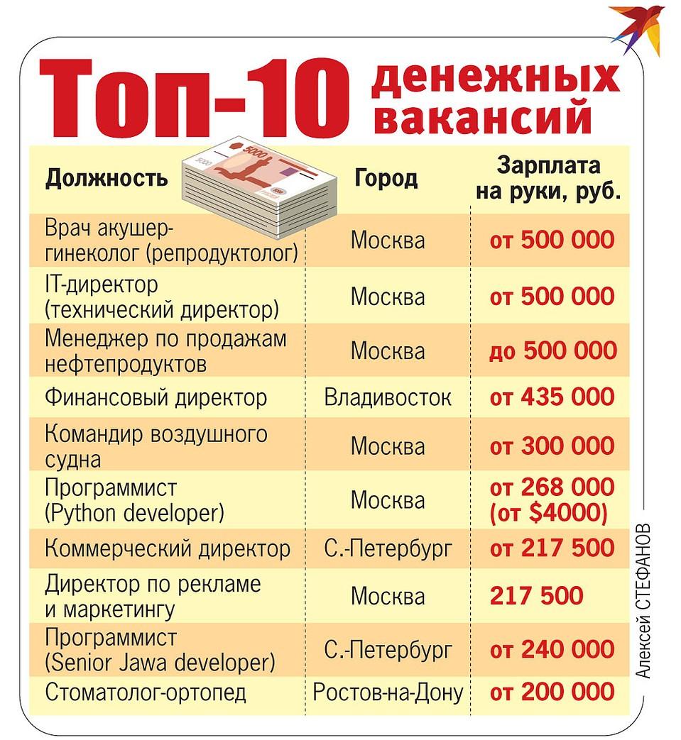 Лучшие профессии в россии для мужчин