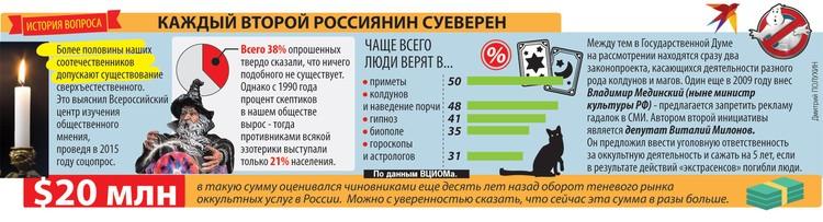 Каждый второй россиянин суеверен