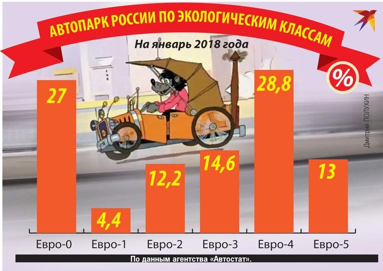 Автопарк России по экологическим классам