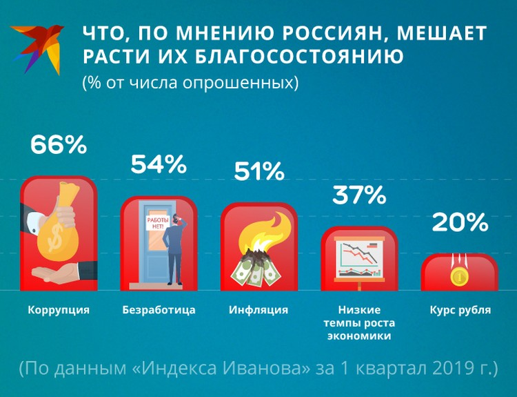 Большинство россиян перестало считать себя средним классом.