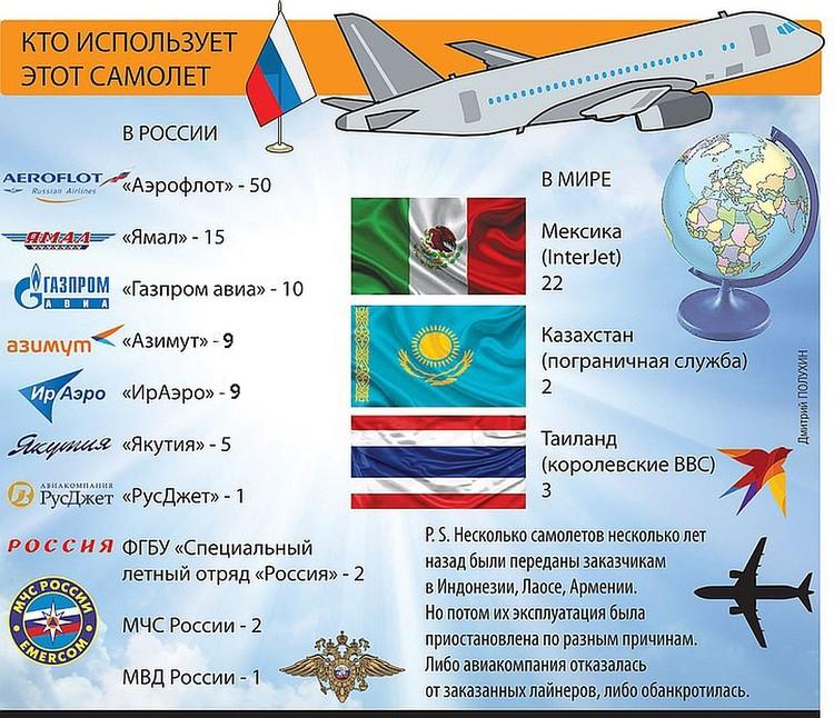 """Востребованность самолета """"Сухой Суперджет""""."""
