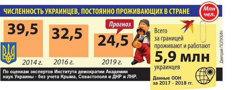 Численность украинцев, постоянно проживающих в стране