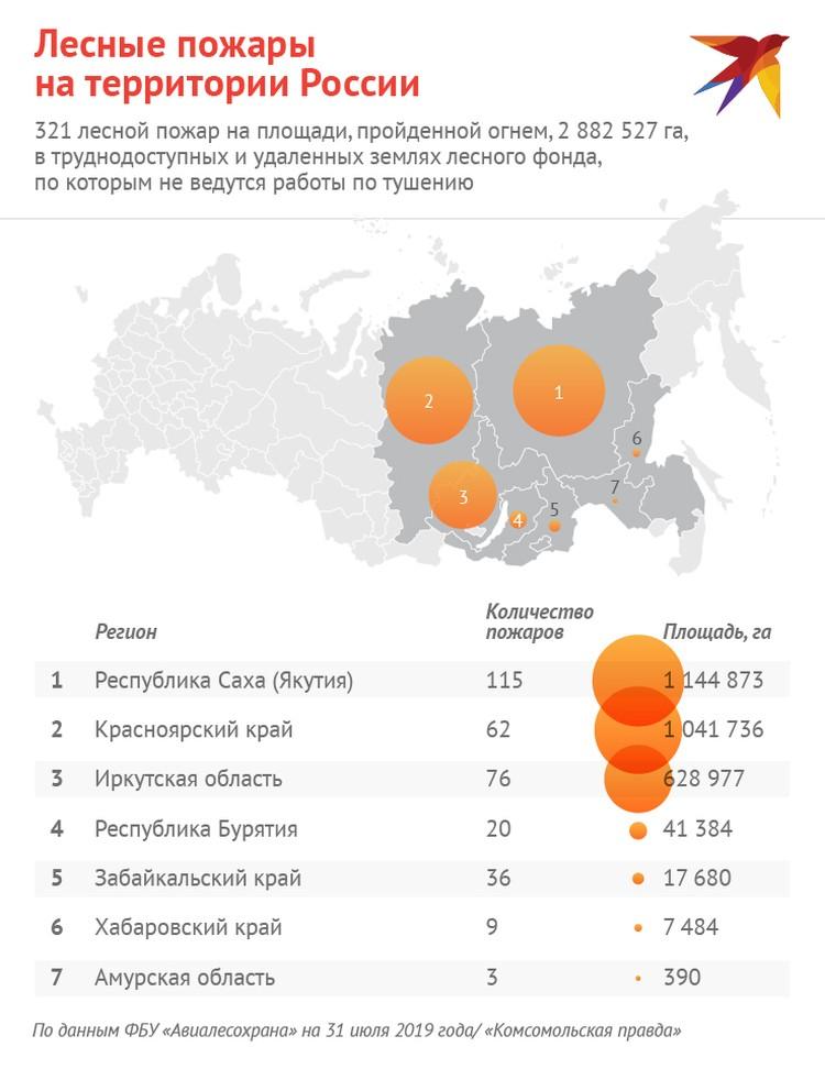 Ситуация с лесными пожарами в Сибири и на Дальнем Востоке.