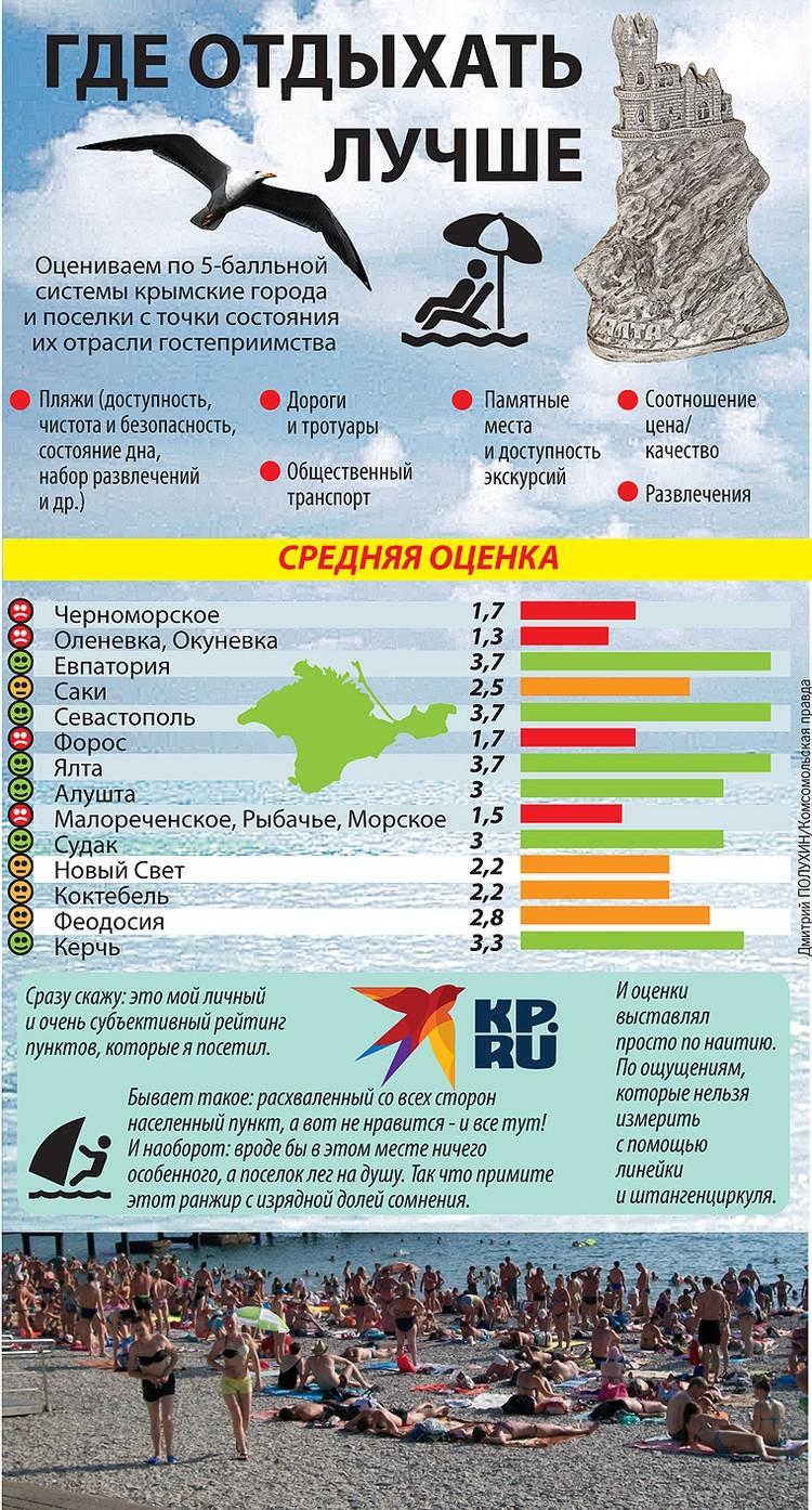 """Рейтинг лучших мест Крыма по версии корреспондента """"КП""""."""