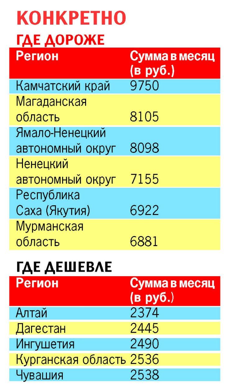 Сколько платят за коммуналку в разных регионах страны. Фото: Алла ОВЧИННИКОВА.