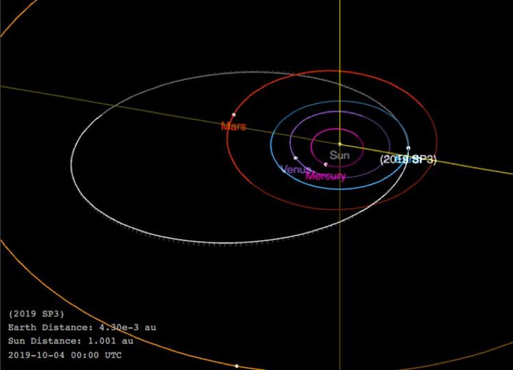 Орбита астероида 2019 SP3.