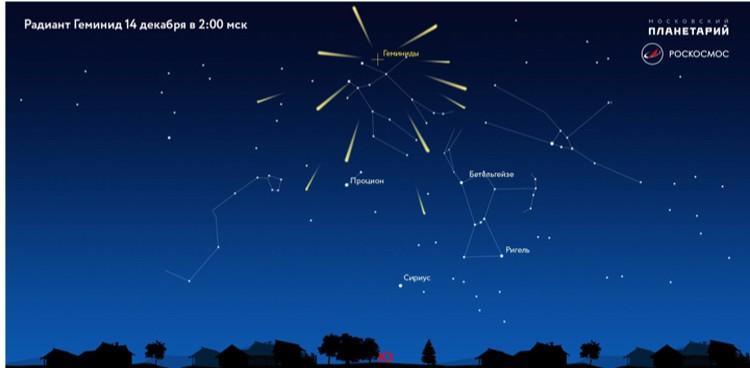 Кажется, что метеоры потока Геминиды вылетают из созвездия Близнецов.
