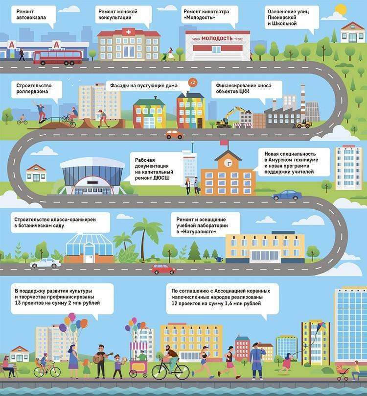 Крупные проекты малого города