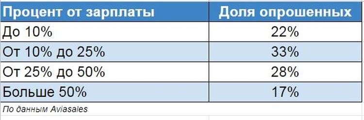 Почем путешествия для россиян