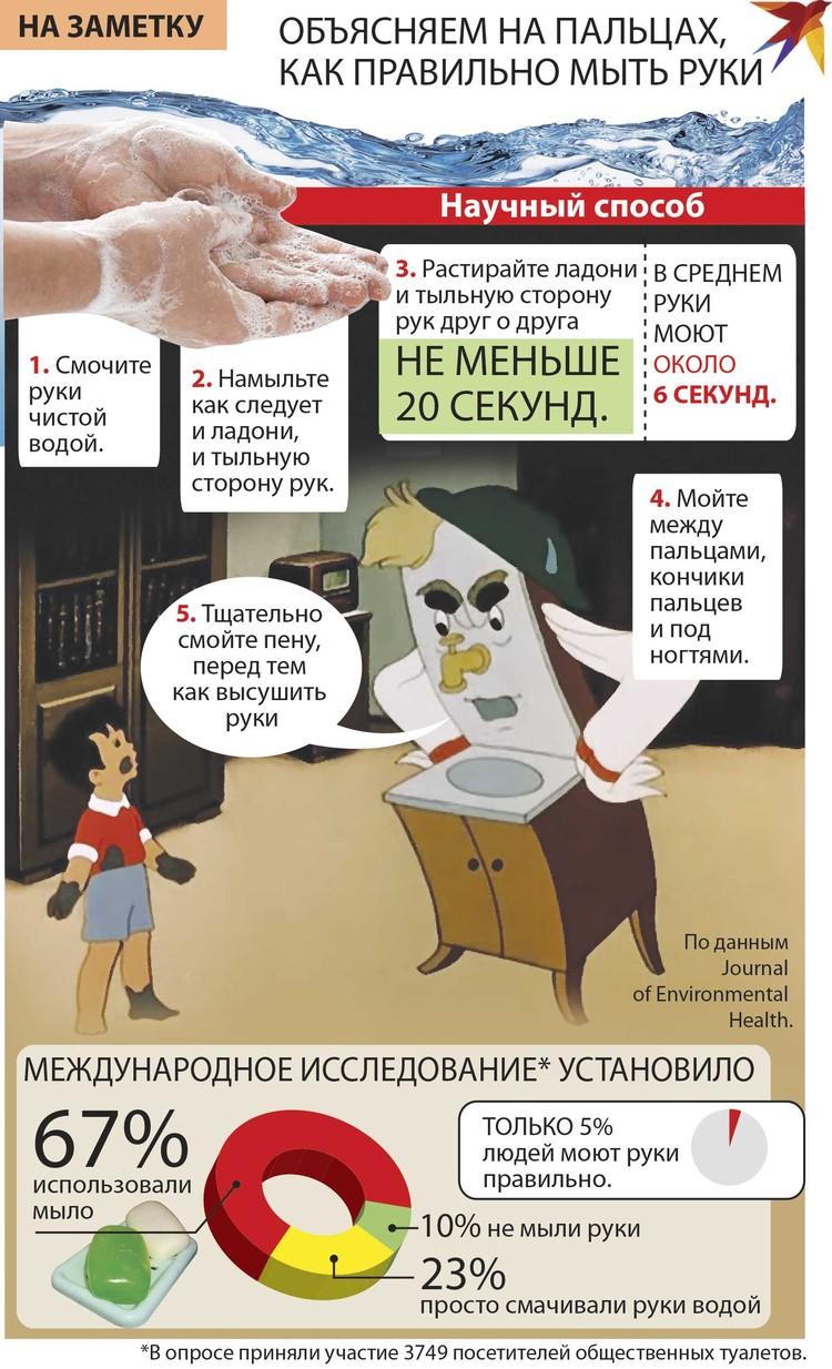 Объясняем на пальцах, как правильно мыть руки.