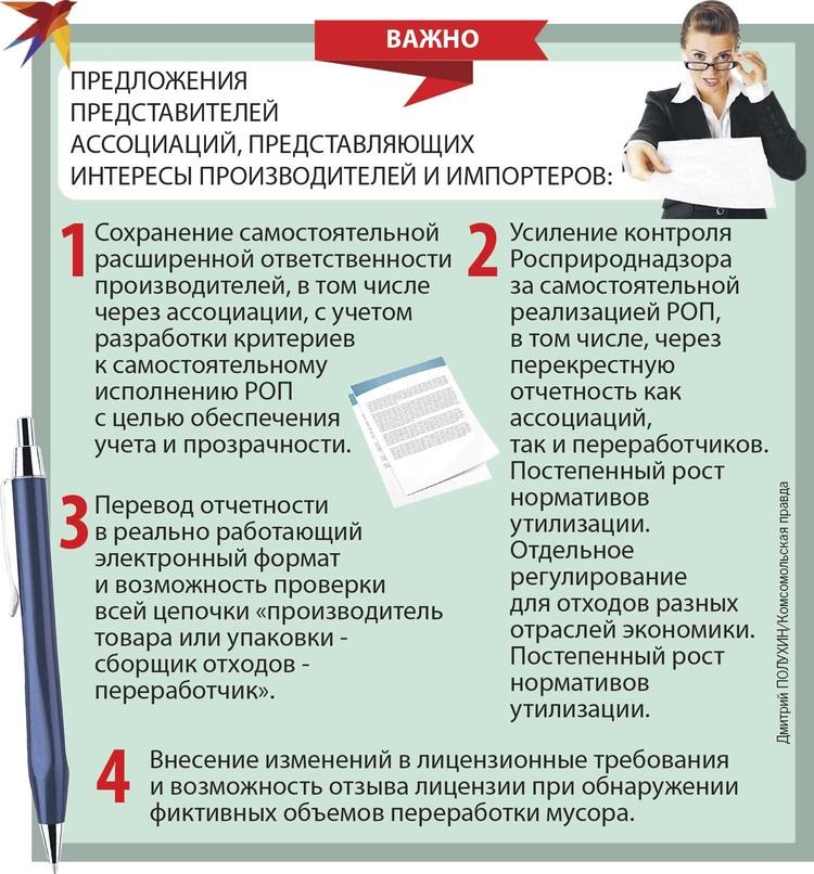 Предложения представителей ассоциаций.